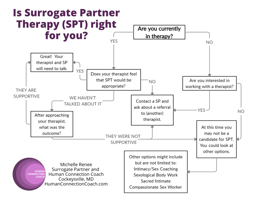 Is Surrogate Partner Therapy (SPT) right for you?